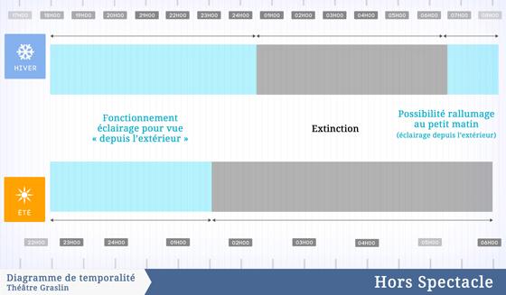 Diagrammes de temporalité hors spectacle, théâtre Graslin, Nantes, France – Illustration : Virginie Voué, Luminescence