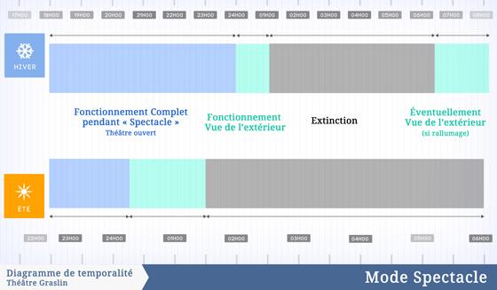 Diagrammes de temporalité pendant un spectacle, théâtre Graslin, Nantes, France – Illustration : Virginie Voué, Luminescence