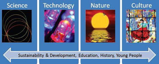 Structure principale des activités de l'Année Internationale de la Lumière - Actions qui seront mise en oeuvre au niveau national, régional et international.